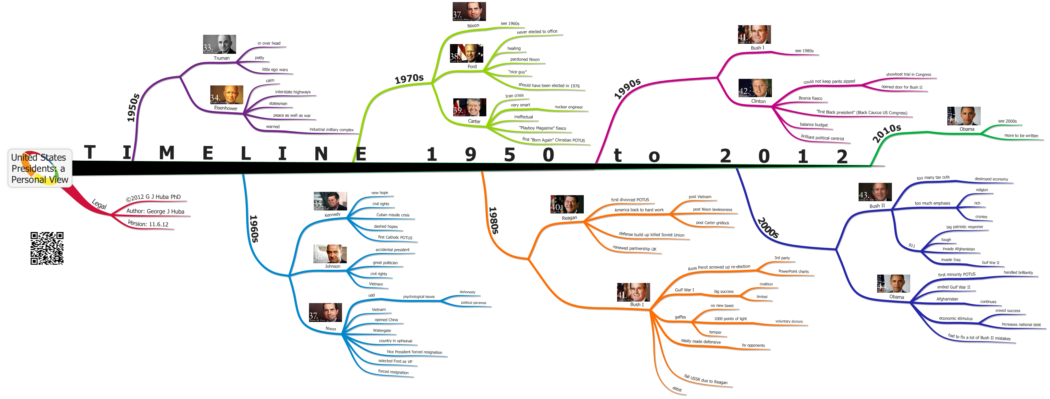 timelines mind maps simple and fast hubaisms bloopers deleted