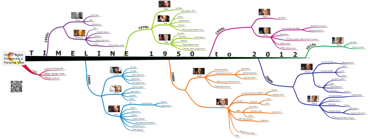 United States Presidents Timeline Final