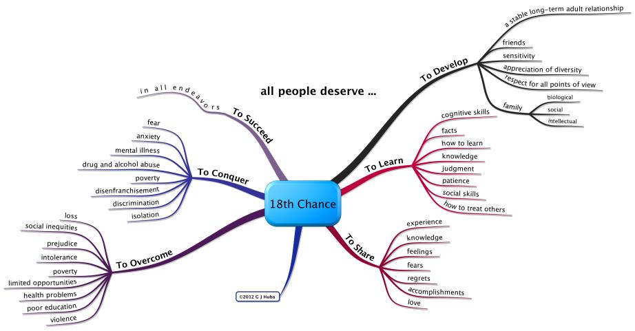 18th Chance