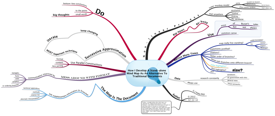 How I Develop A Stand-alone Mind Map As An Alternative To Traditional Documents