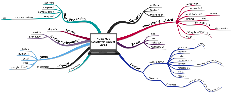 Huba Mac Recommendations  2012