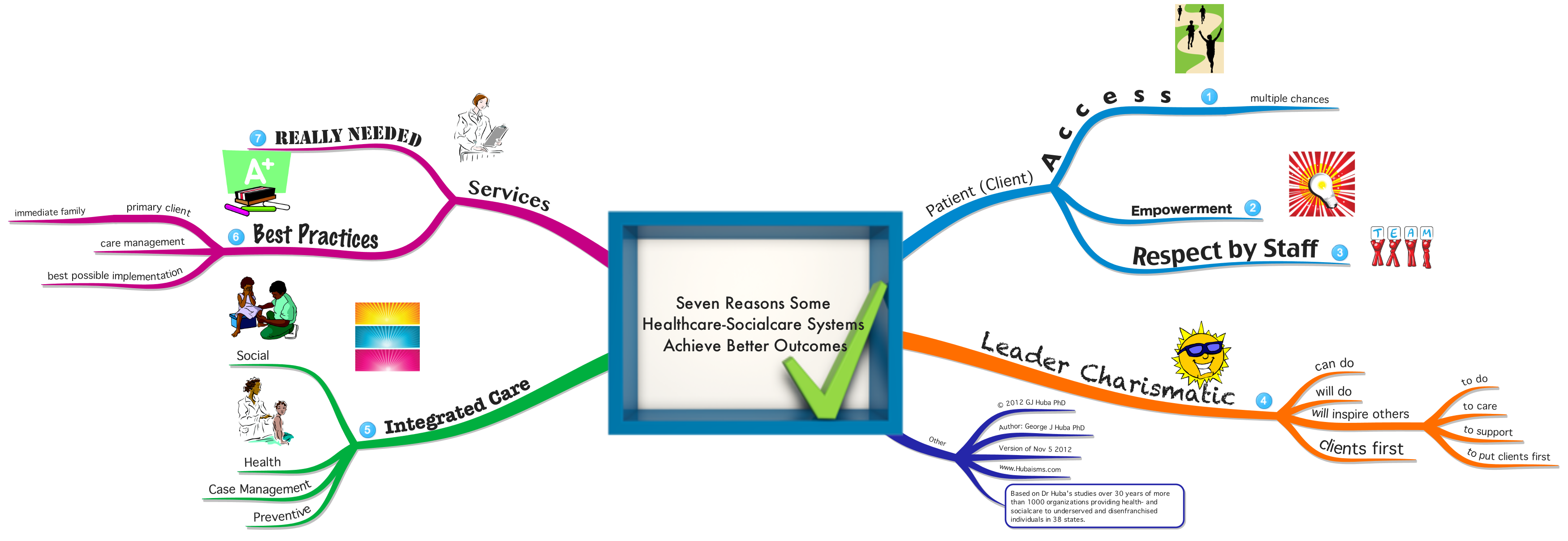 leadership in health care system Health care/system redesign involves making systematic changes to primary care practices and health systems to improve the quality, efficiency, and effectiveness of.