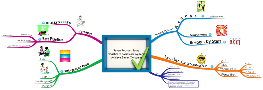 Seven Reasons Some  Healthcare-Socialcare Systems  Achieve Better Outcomes
