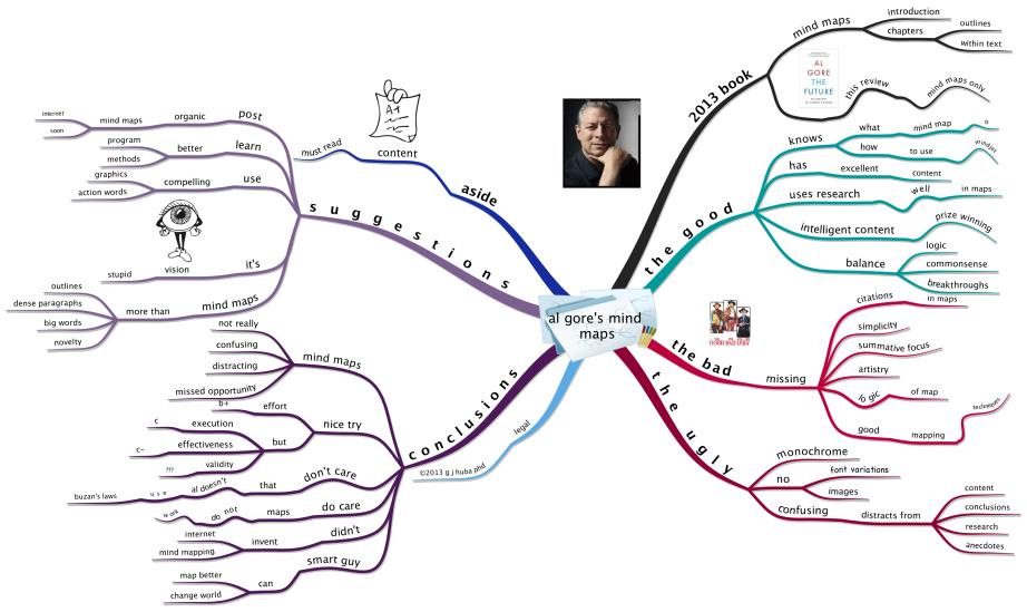 Al Gore Mind Maps