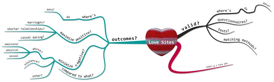 Love Sites