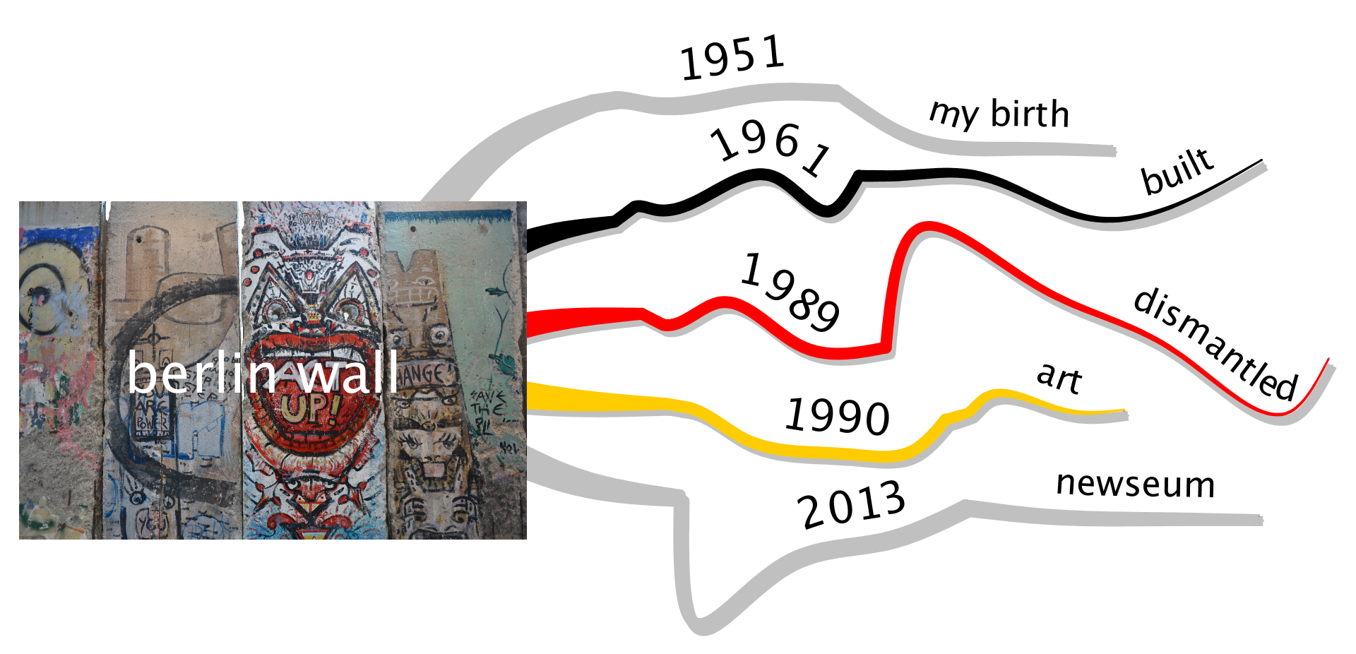 the berlin wall  a personal timeline and  mindmap