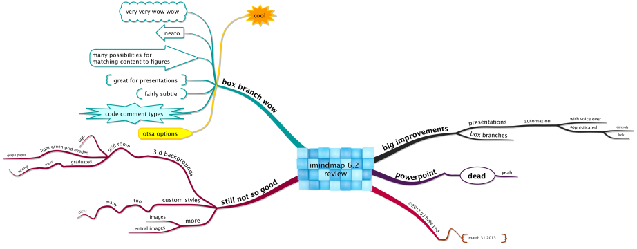 iMindMap 6.2  Review