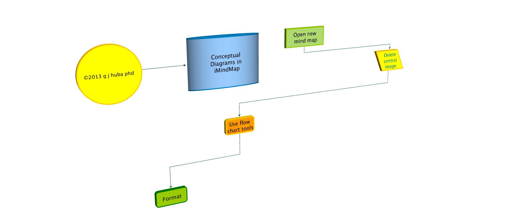 Conceptual diagrams in imindmap flow charts path diagrams 3d conceptual nvjuhfo Images