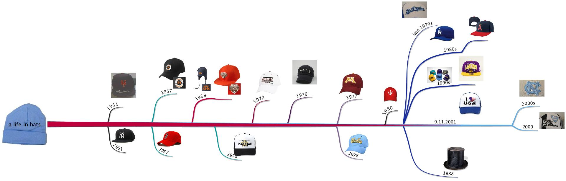 Symbolically A Life In Hats A Mindmap And Timeline