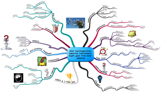 what neurologically-impaired individuals might gain from mind mapping