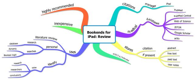 Bookends for iPad Review