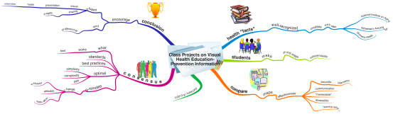 Class Projects on Visual Health Education-Prevention Information