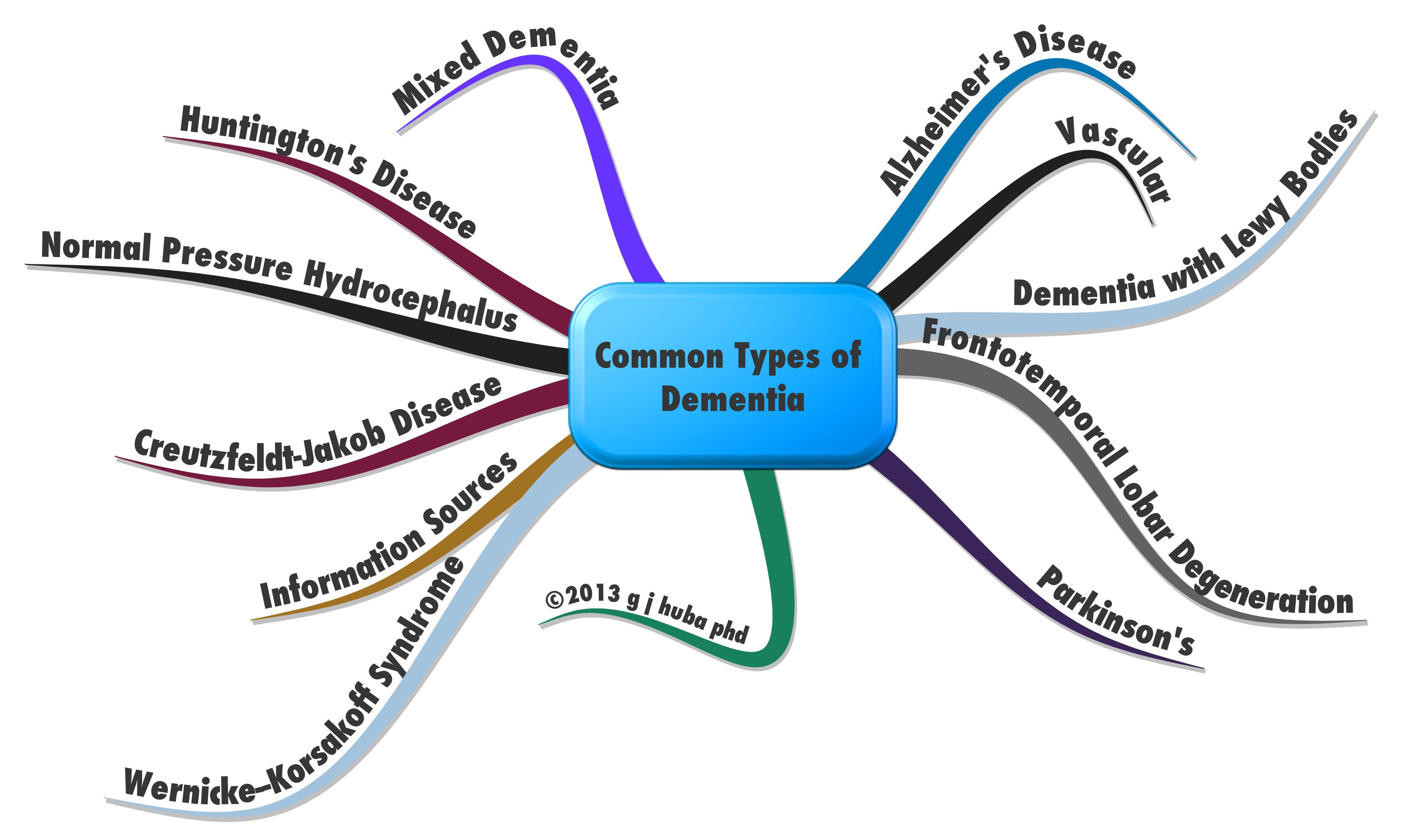 Presentation of complex scientific medical mind maps which method d style 2 altavistaventures Gallery