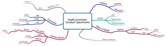 health promotion product placements