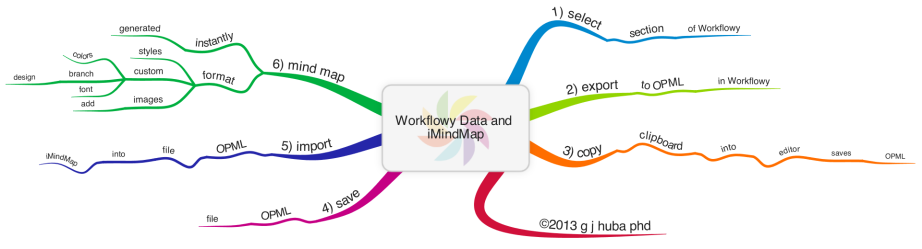 Workflowy Data and iMindMap