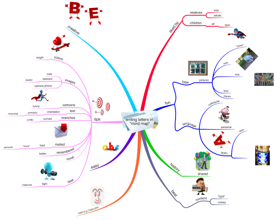 writing letters in mind map