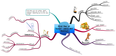 Mind Map of Guilt [Well Not Really]