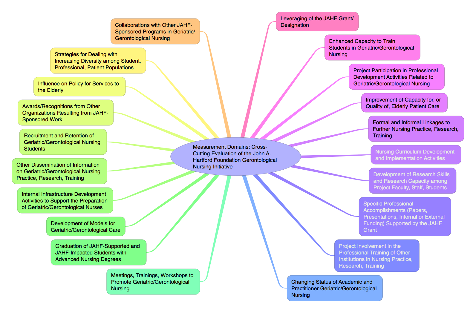 An Early #MindMap (actually #OutlineMap) of Program Evaluation ...