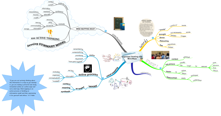 3G Organized Thinking with Mind Maps