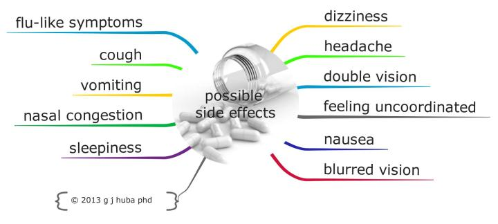 possible  side effects7
