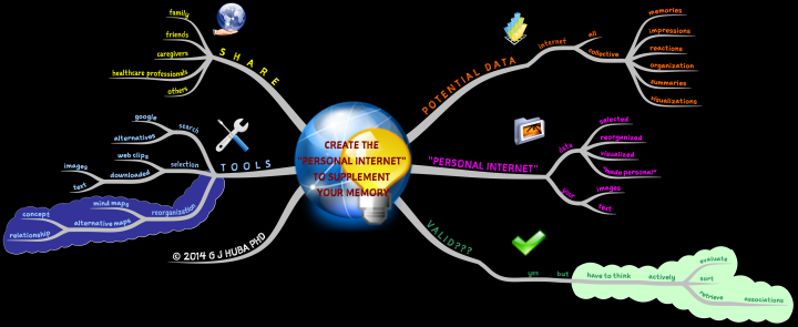 2CREATE THE  PERSONAL INTERNET  TO SUPPLEMENT  YOUR MEMORY