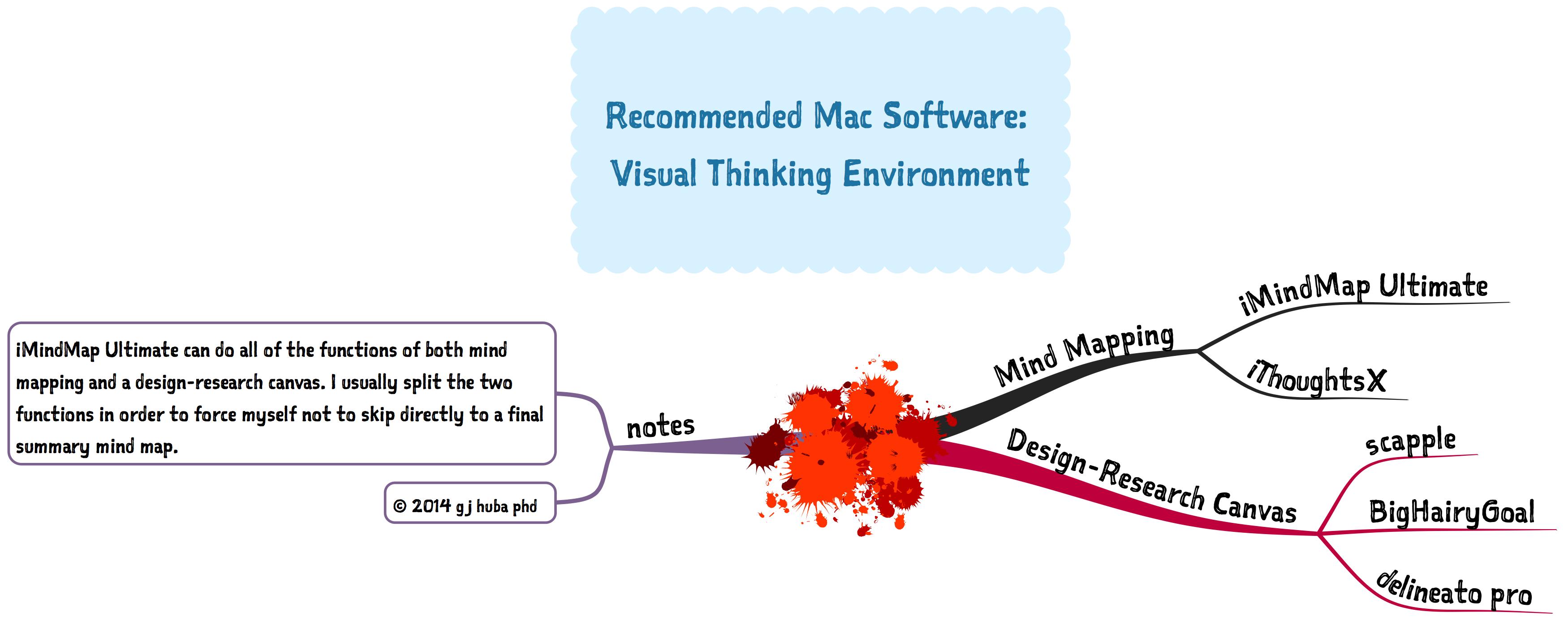MAC visual thinking environment