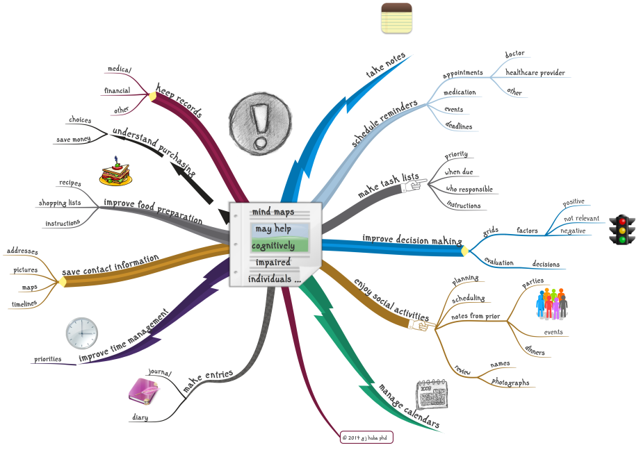 mind maps  may help  cognitively  impaired ...