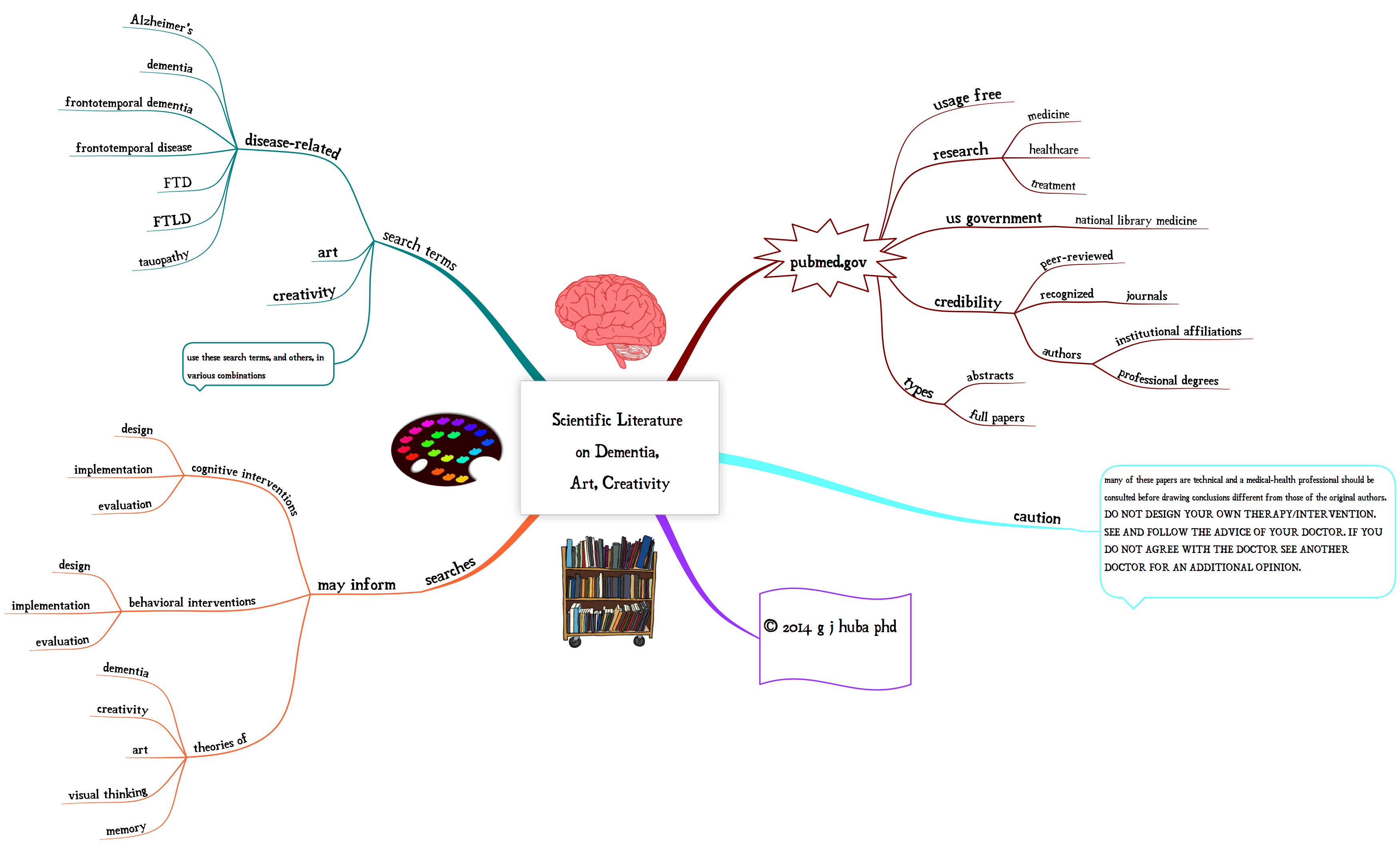 scientific concept paper relating alzheimers and literature Research designs - different designs  is there little or much current scientific theory and literature on the topic survey guide  paper-and-pencil survey.