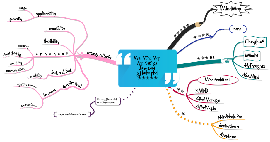 Mac Mind Map  App Ratings  June 2014  g j huba phd  ✮✮✮✮✮