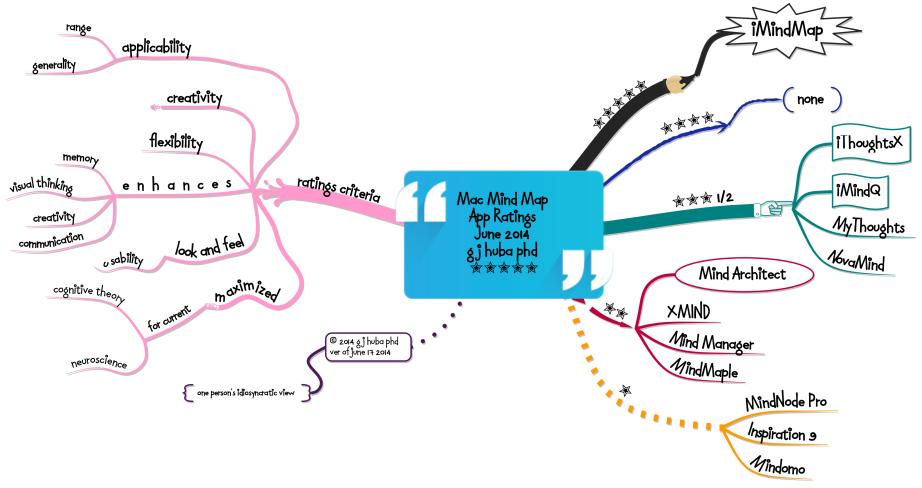 Mac Mind Map  App Ratings  June 2014  g j huba phd  ✮✮✮✮✮