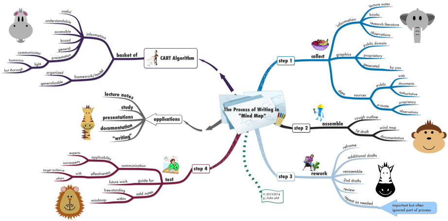 The Process of Writing in Mind Map