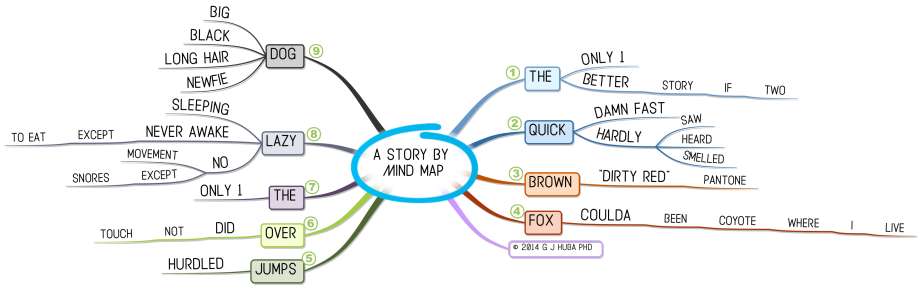 a story By  Mind map LONG 2015