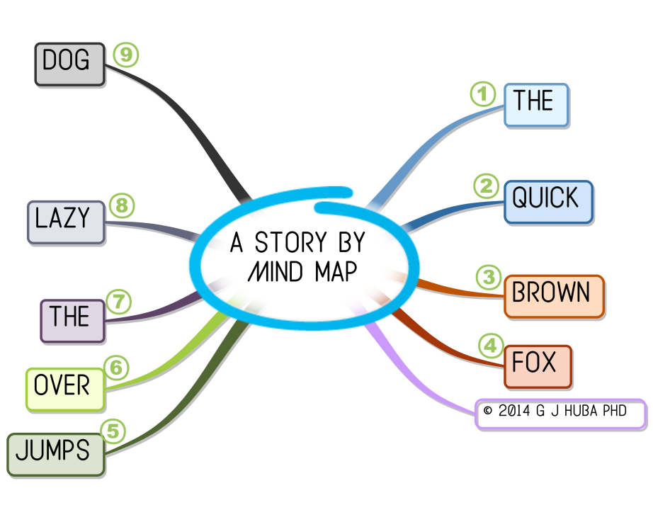 a story By  Mind map SHORT 2015