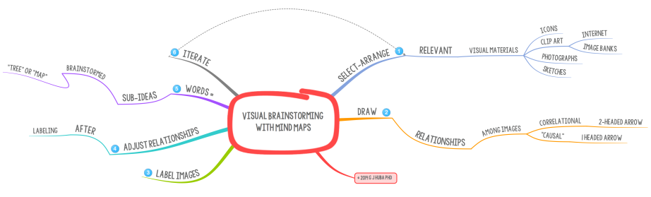 Visual Brainstorming  with Mind Maps