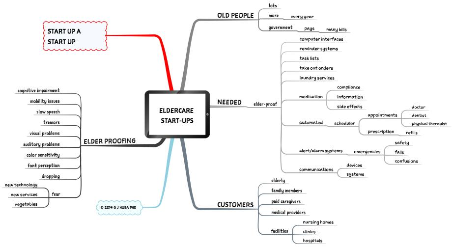 Eldercare  Start-ups