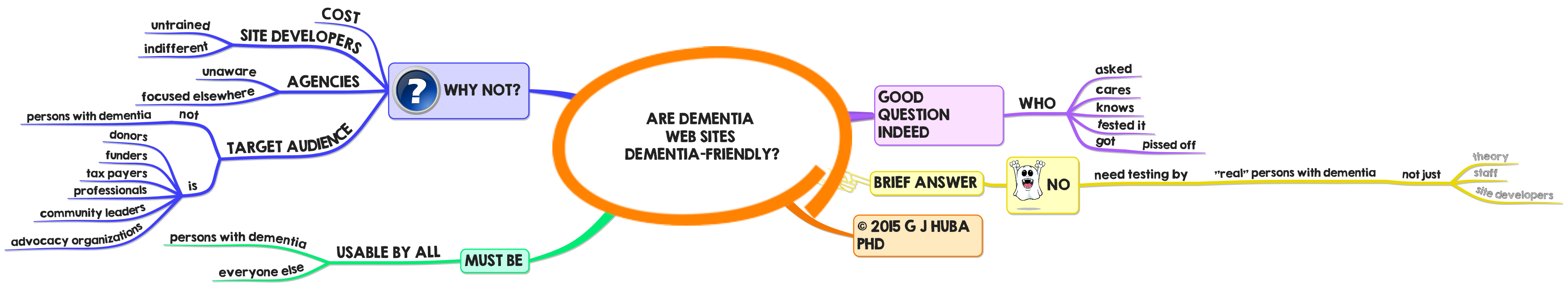 3Are Dementia Web Sites Dementia-Friendly