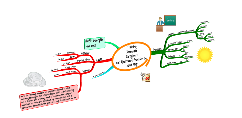 3DTraining  Dementia  Caregivers  and Healthcare Providers to  Mind Map