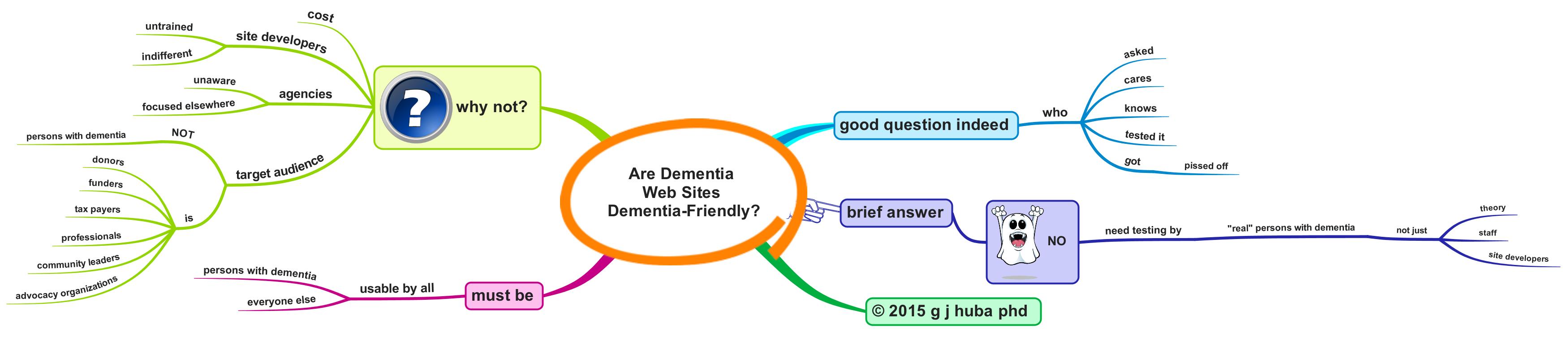 Are Dementia Web Sites Dementia-Friendly