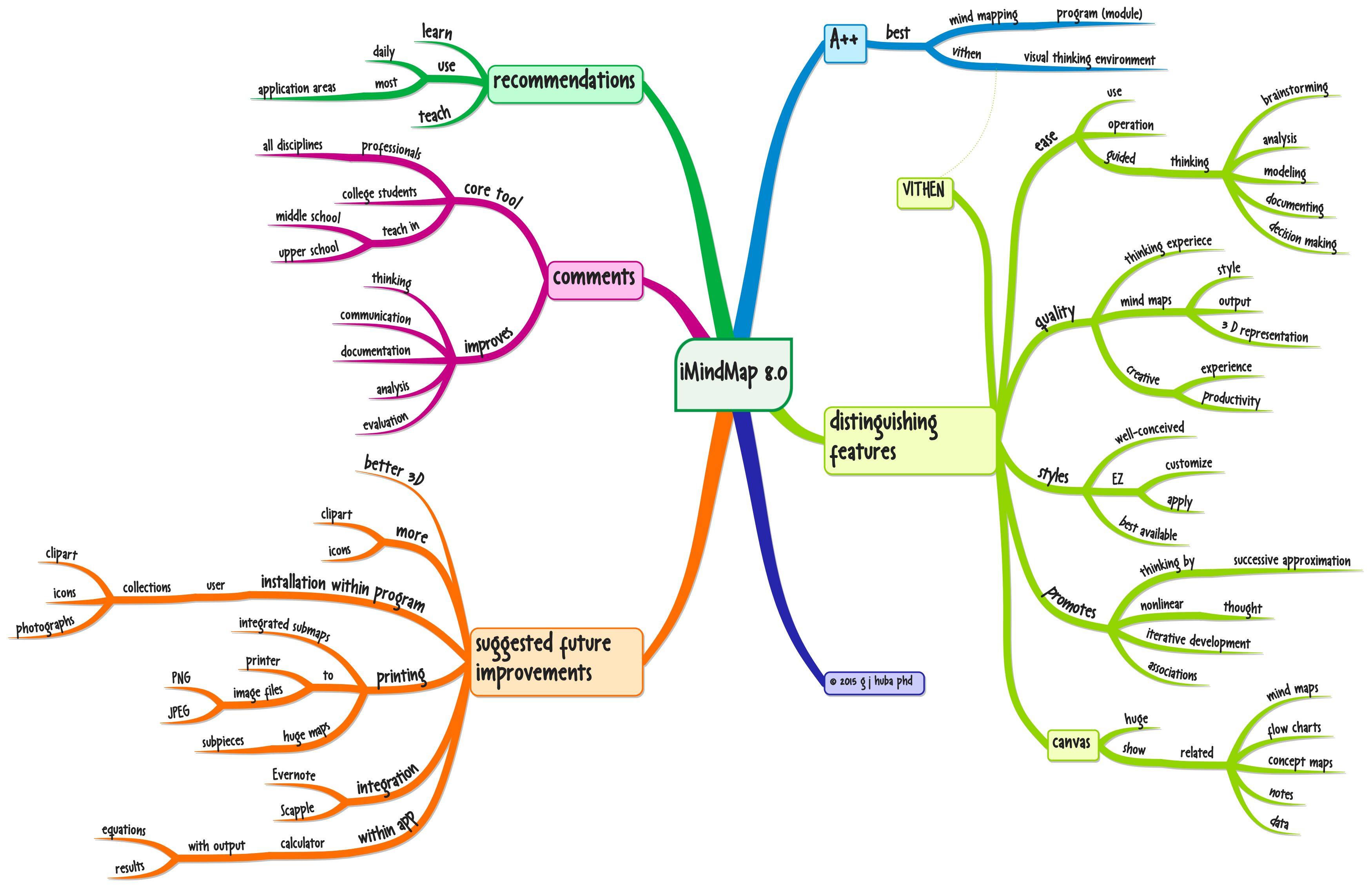 Review Of Imindmap 8 0 Mac Version on Theory Of Concept Maps