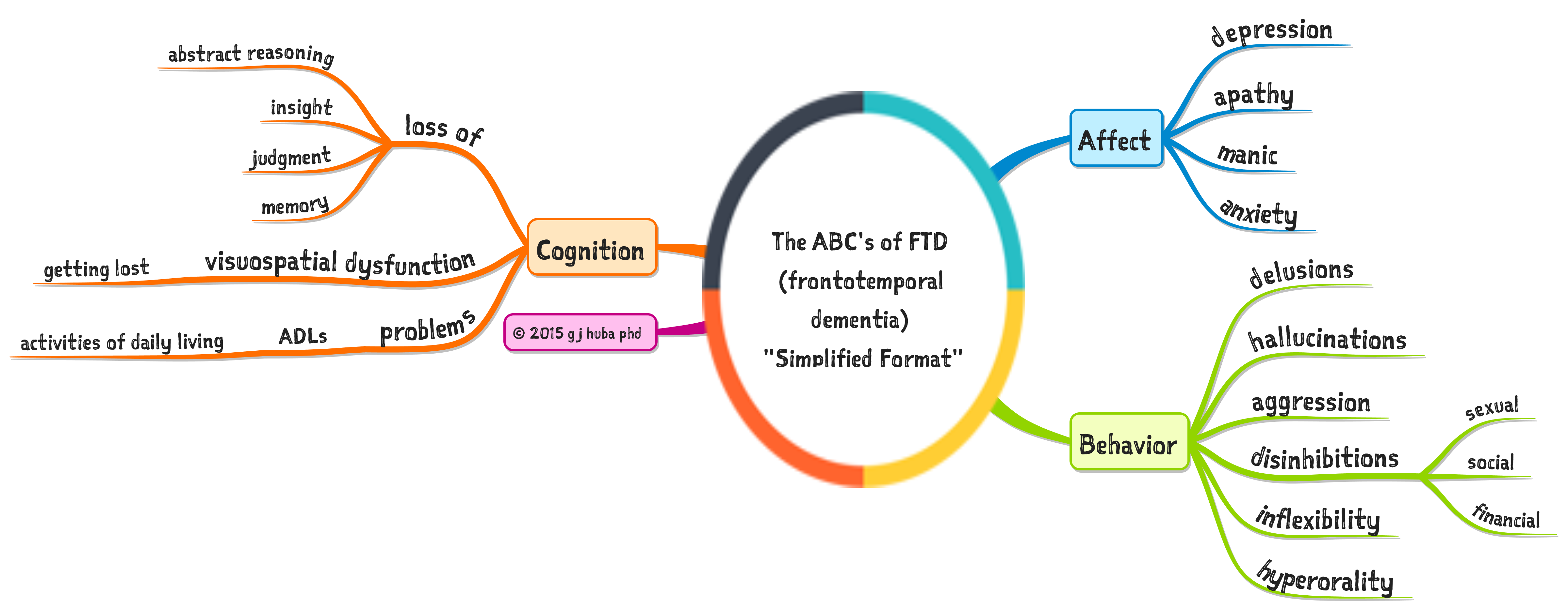 frontotemporal dementia Frontotemporal dementia — symptoms.