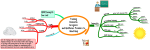Training  Dementia  Caregivers  and Healthcare Providers to  Mind Map