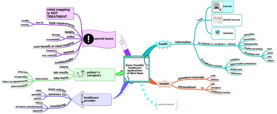 Some Possible  Healthcare Applications  of Mind Maps