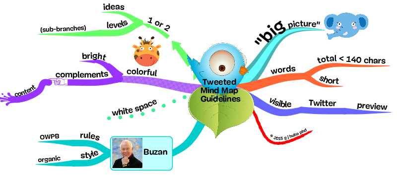 Tweeted  Mind Map  Guidelines
