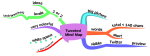 Tweeted  Mind Map