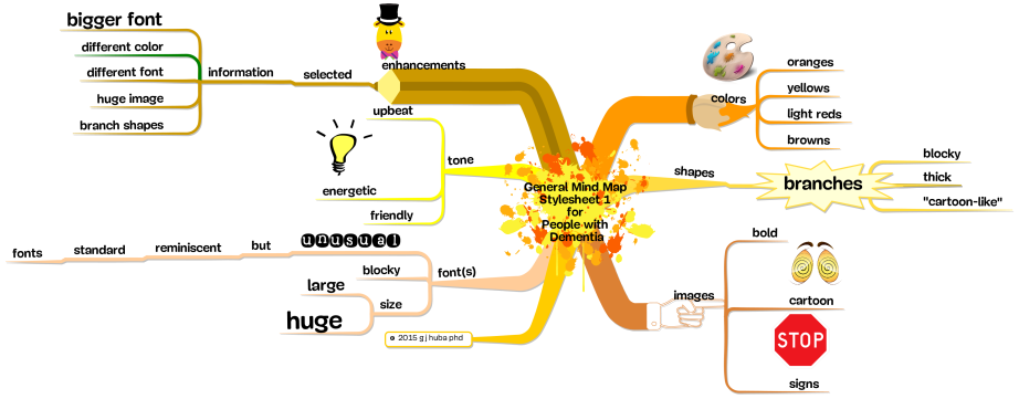 General Mind Map  Stylesheet 1  for  People with  Dementia