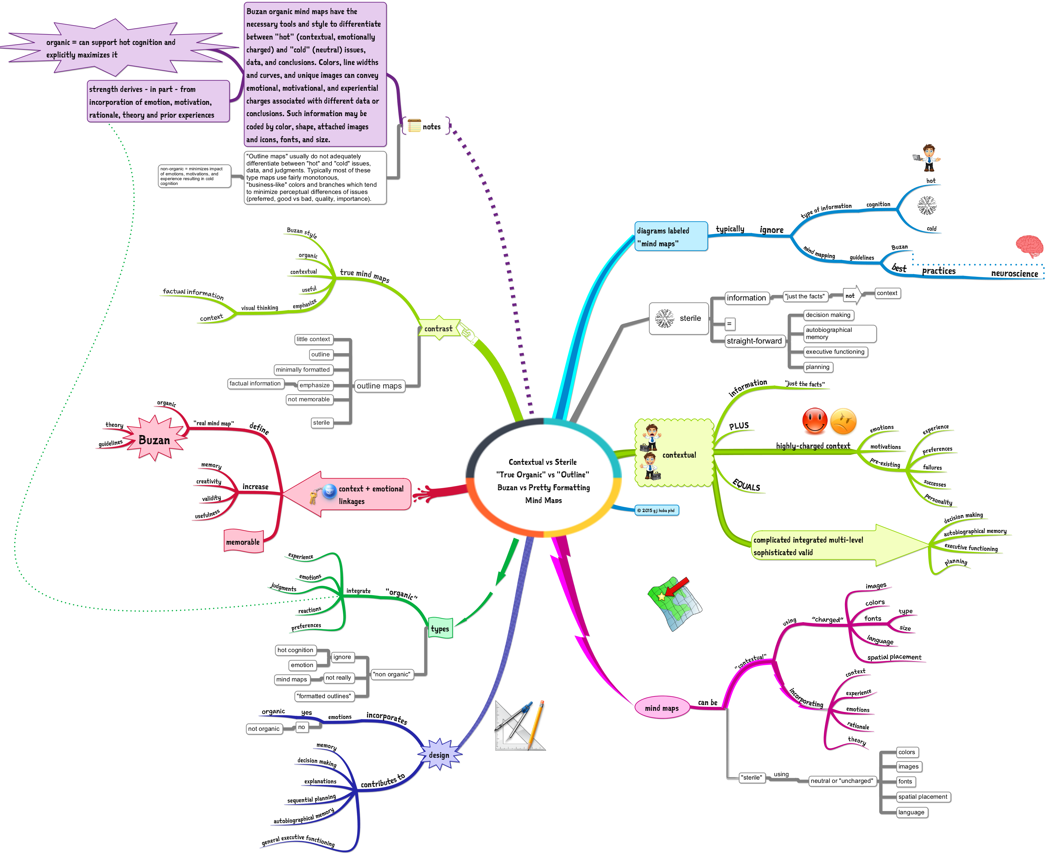 mind map of visual perception Framing experience: concept maps, mind maps, and data collection in qualitative research participant-centric visual representations of experience, maps offer a.