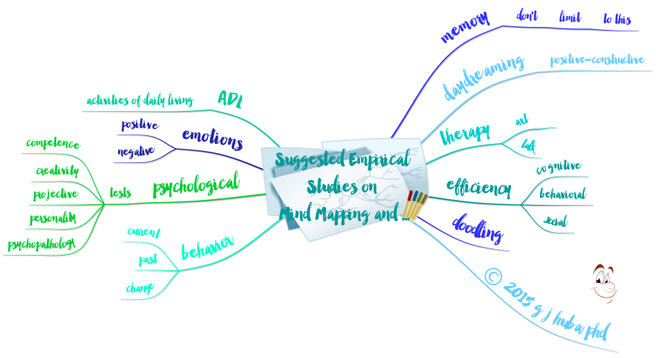 5Suggested Empirical Studies on  Mind Mapping and ...