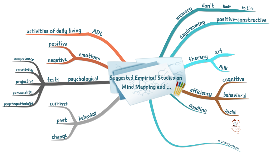 66Suggested Empirical Studies on  Mind Mapping and ...