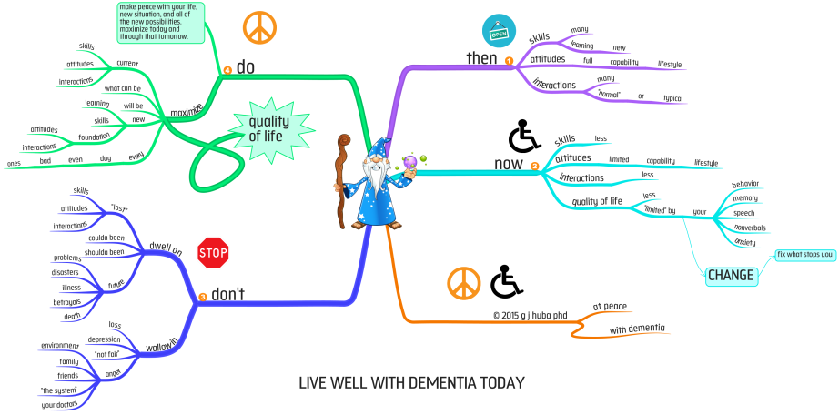 LIVE WELL WITH DEMENTIA TODAY