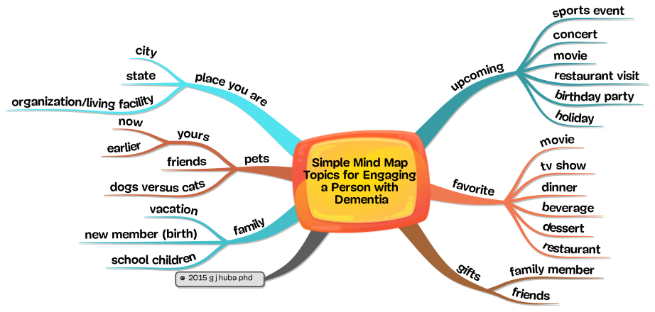 Simple Mind Map Topics for Engaging a Person with Dementia